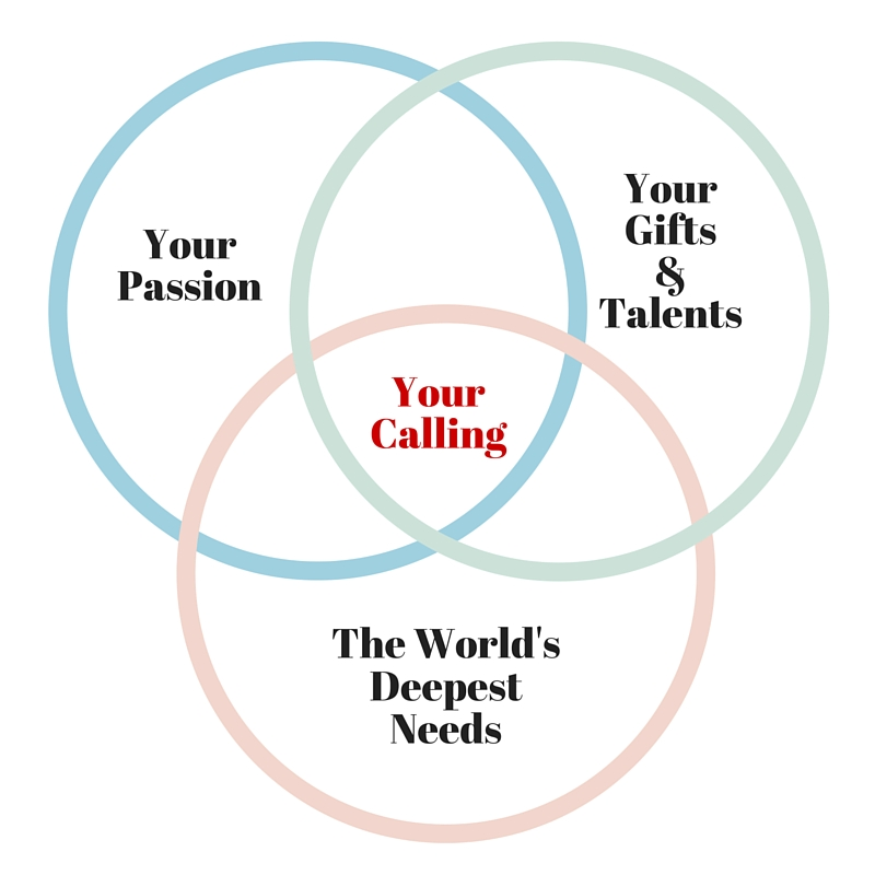 Your Spiritual Calling Circle Intersection
